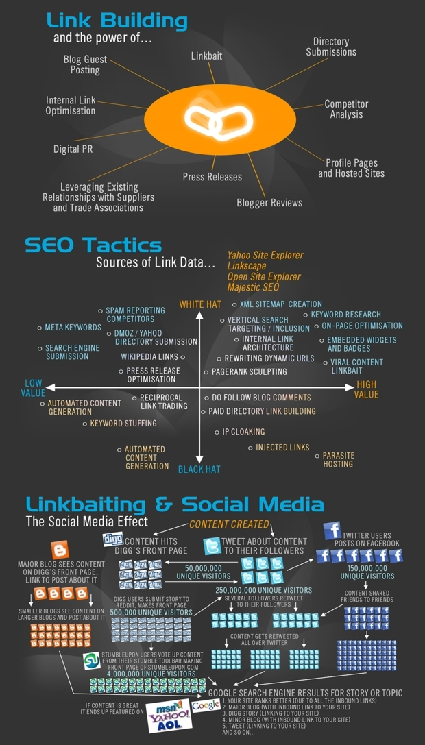 backlink-building-tactics